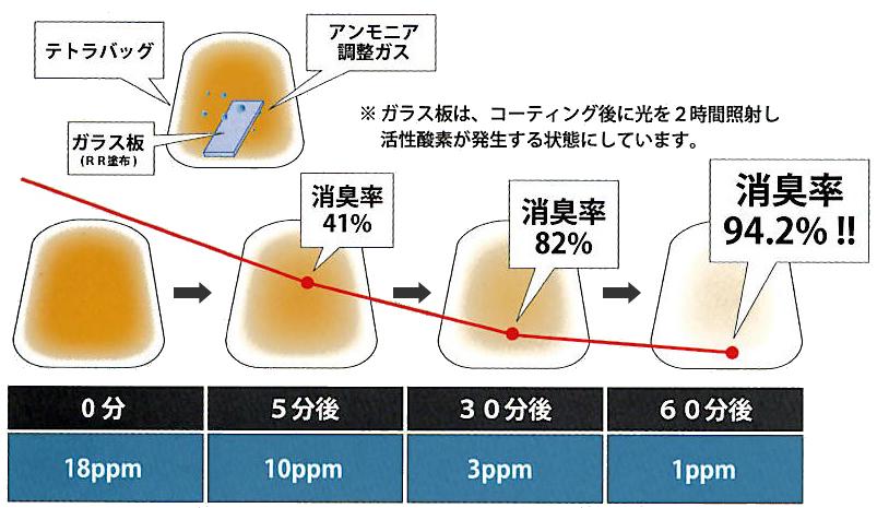 消臭・防臭効果の試験結果